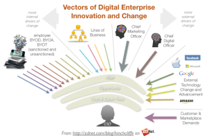 vectorsoftodaysitenterpriseinnovationandchangecmocdobyod-620x419