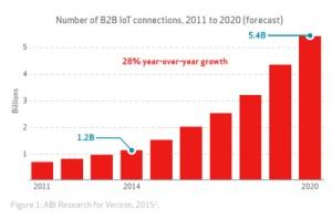 2543140-5-4-milliards-d-objets-connectes-en-entreprise-d-ici-2020