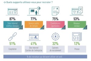 Outils-recrutement2014-600x402