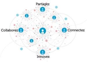 1007610_les-reseaux-sociaux-dentreprise-outils-collaboratifs-pour-plus-dintelligence-collective-82040-1
