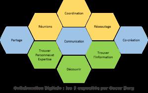 Collaboration-digitale-les9-capacités-by-Oscar-Berg-600x375