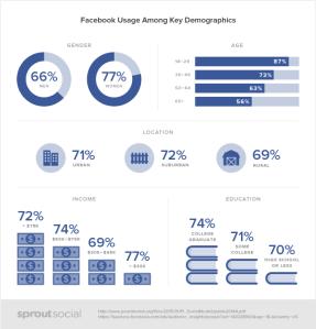 donnees-demographiques-facebook