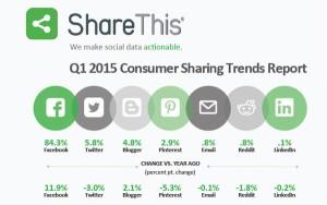 chiffres-partages-sociaux-2015-600x377