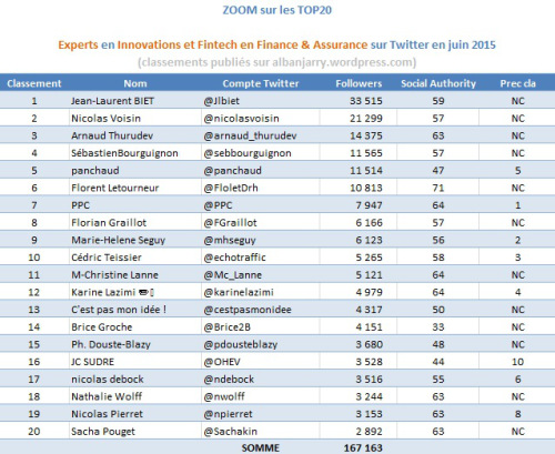 experts-innovation-et-fintech-sur-twitter-top20-alban-jarry