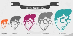 integratedinboundmarketingcustomerlifecycle