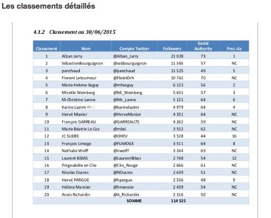 TOP20___classements_des_comptes_Twitter_en_finance_et_assurance_en_France__5ème_édition_Juin_2015__–_Alban_Jarry-sebastien-bourguignon