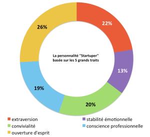 Big5-torus5-Startupers-monkey-tie-sebastien-bourguignon