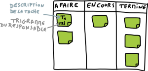 management-visuel