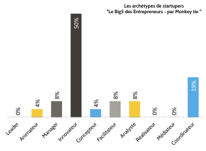 Startupers-Archétypes-monkey-tie-sebastien-bourguignon