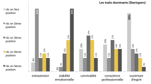 Startupers-traits-dominants-monkey-tie-sebastien-bourguignon